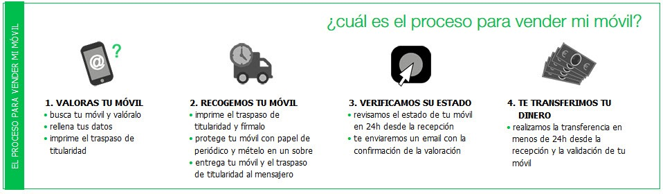 Pasos para vender tu movil usuado a Amena