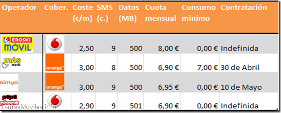 Comparativa de tarifas low cost