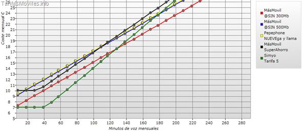Resultados de la comparativa de tarifas sin establecimiento de llamada vs low cost. Click  para abrir el comparador interactivo de tarifas