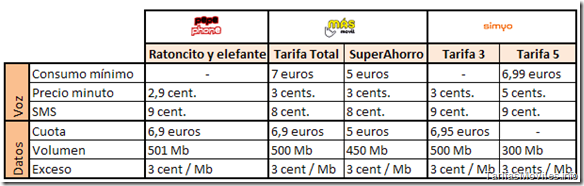 Comparativa de tarifas low cost de OMV para hablar y navegar