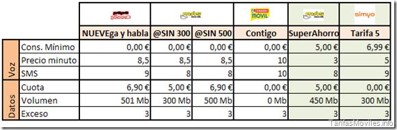 Tarifas de la comparativa de tarifas sin establecimiento de llamada